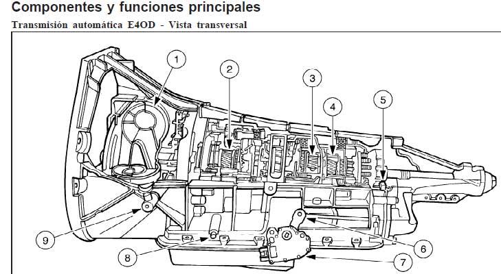 curso de transmisiones automaticas de nissan vw ford toyota